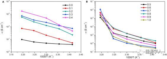 南京航空航天大学Joule:氨气—调控锂系硼氢氨化物高离子电导率