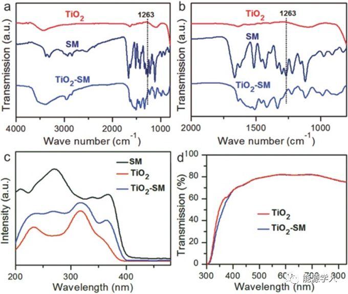 兰州大学AM:天然抗紫外线化学成分界面修饰以及Co卟啉空穴传输材料设计实现高效光热稳定钙钛矿太阳能电池
