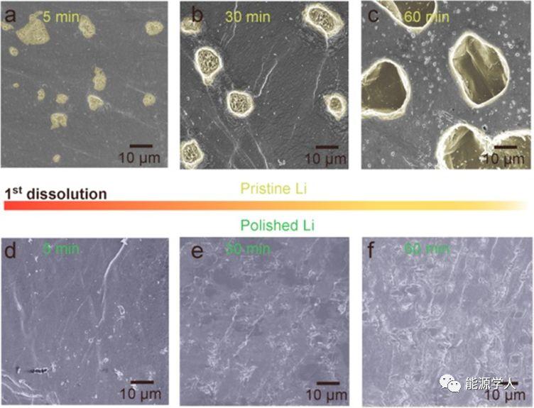 新加坡科技研究局EnergyStorage Materials:化学抛光锂金属负极用于高能锂金属电池