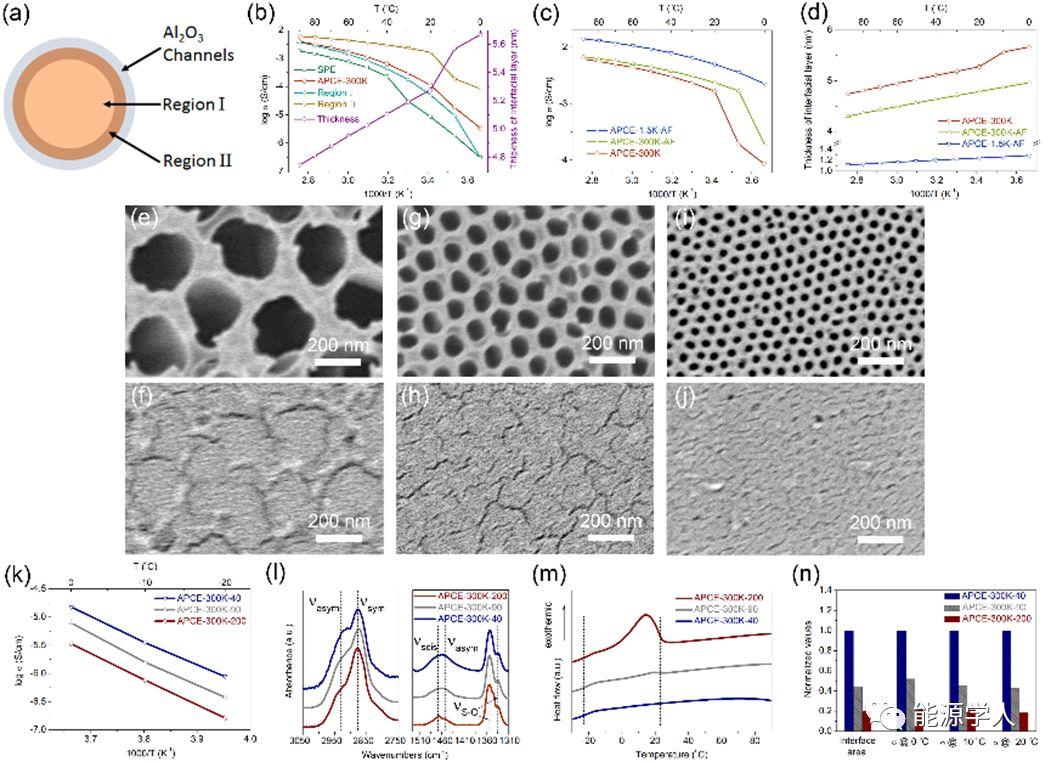 崔屹教授Nano Letters:垂直连续陶瓷/聚合物异质界面阵列提升复合固态电解质离子电导率