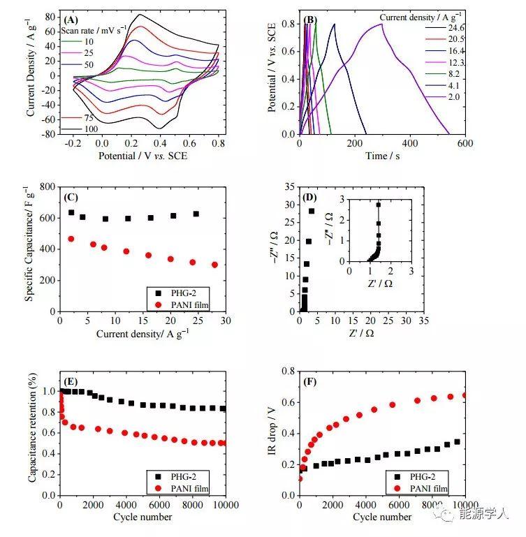 超细纯聚苯胺纳米纤维的水凝胶:氧化剂模板制备法和超级电容器应用