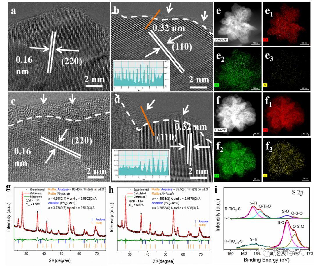 等离子体诱导无定形壳层和深度阳离子位硫掺杂赋予TiO2特殊的储钠性能