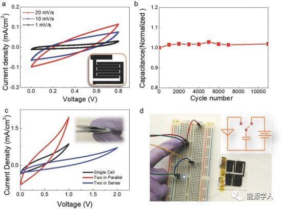 基于激光合成碳化钼-石墨烯复合材料的3D可折叠纸电子器件
