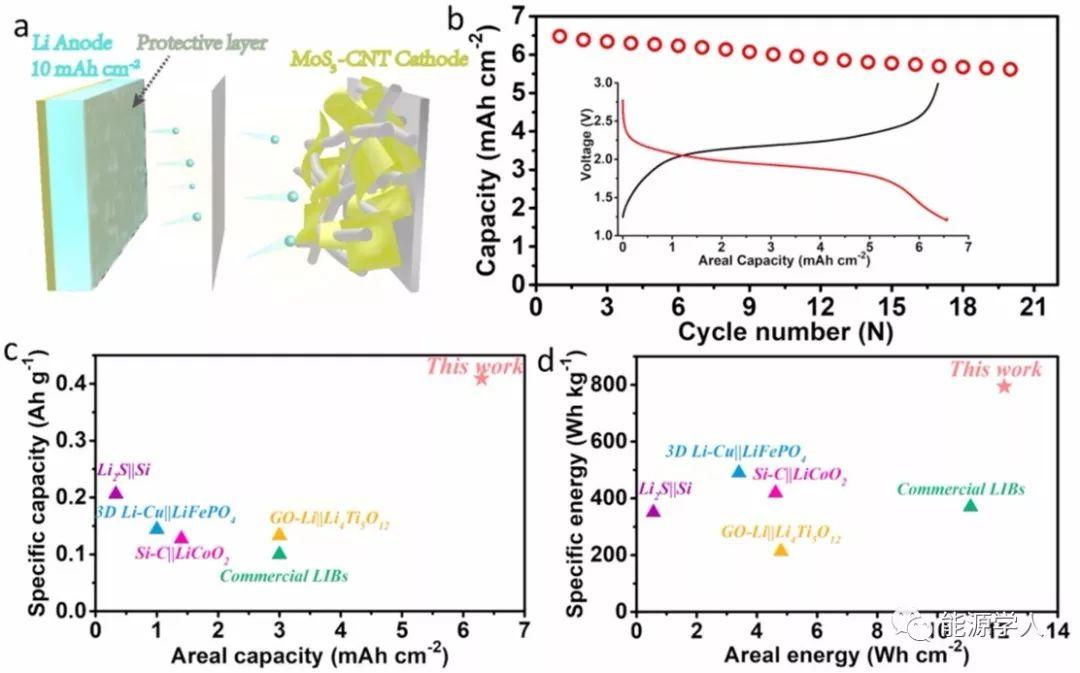 PNAS:缓释LiNO3实现碳酸脂电解液中锂金属的深度循环