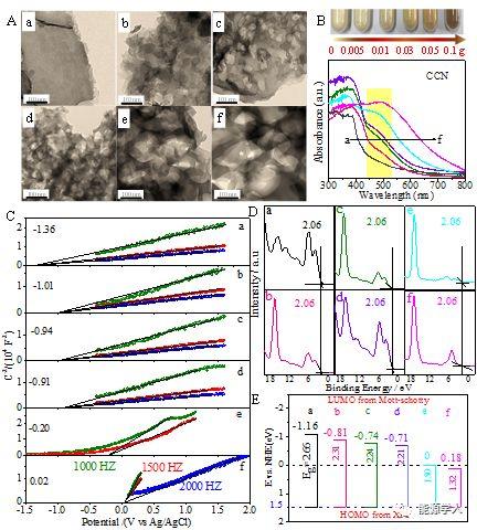 嵌入氰胺缺陷的g-C3N4:能带工程和活性位点实现优越的光催化制氢活性