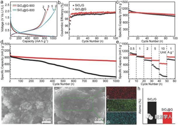 中科院化学所郭玉国AM:SiOx封装在石墨烯气泡膜中:一种超稳定的锂离子电池负极