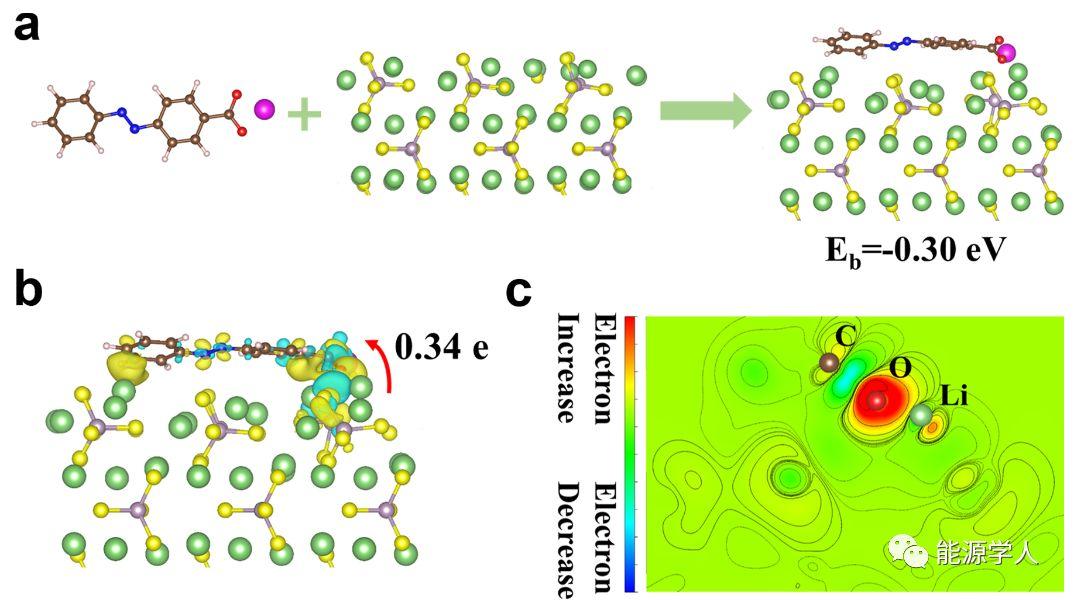 离子键稳定的有机全固态锂离子电池