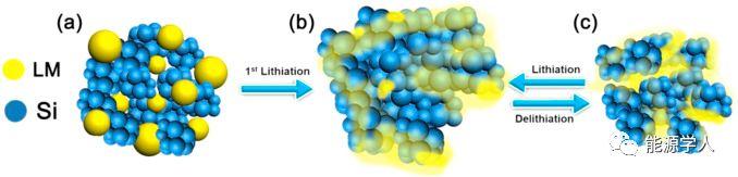 南方科大邓永红Nano Energy:纳米液态金属胶囊用于自发修复的智能无导电添加剂硅基锂离子电池