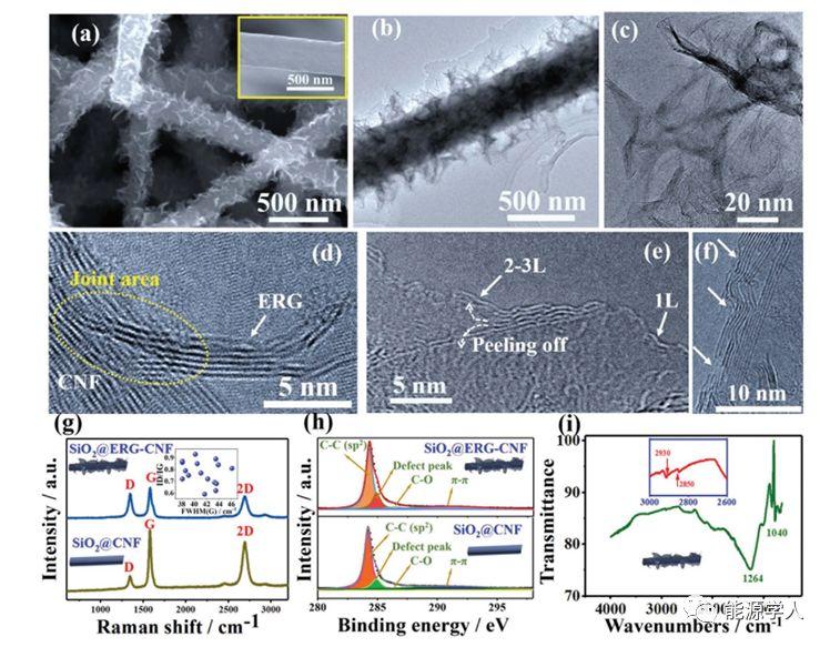 西北工业大学AEM:借助富含边界的石墨烯纳米片实现锂的零过电势成核