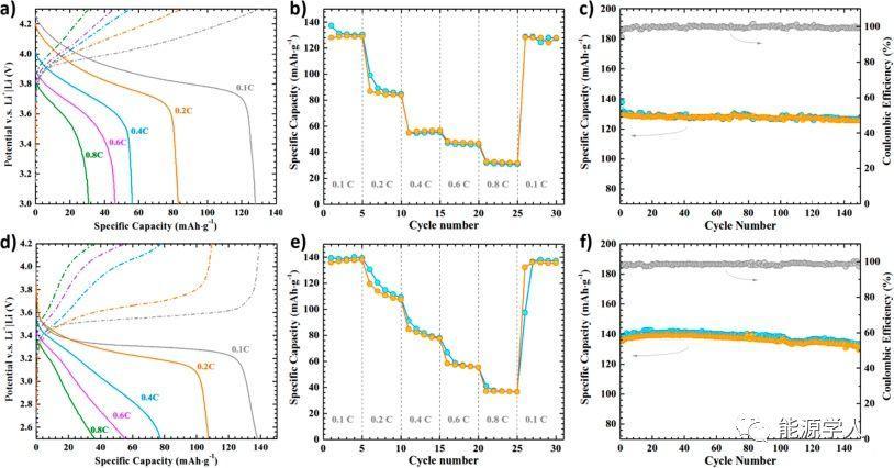基于MOF离子导体促进固态电池的界面Li+传输