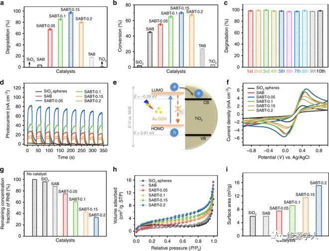 Nature Communications:金纳米团簇光学稳定性调控——增强光氧化还原催化性能