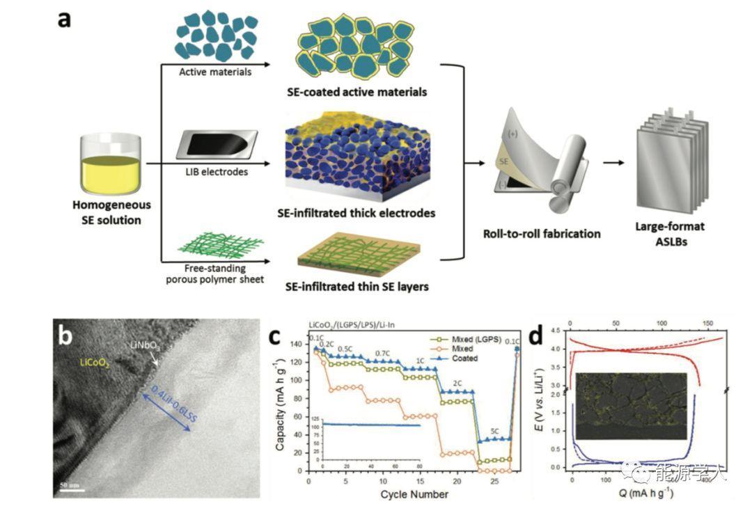 AEM:全固态电池中硫化物电解质的设计思路与溶液处理工艺