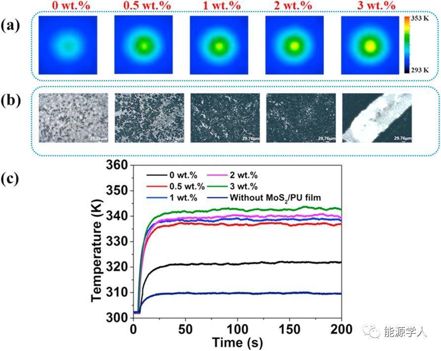 厦门大学Nano energy:基于MoS2/PU光热层的柔性光热电纳米发电机
