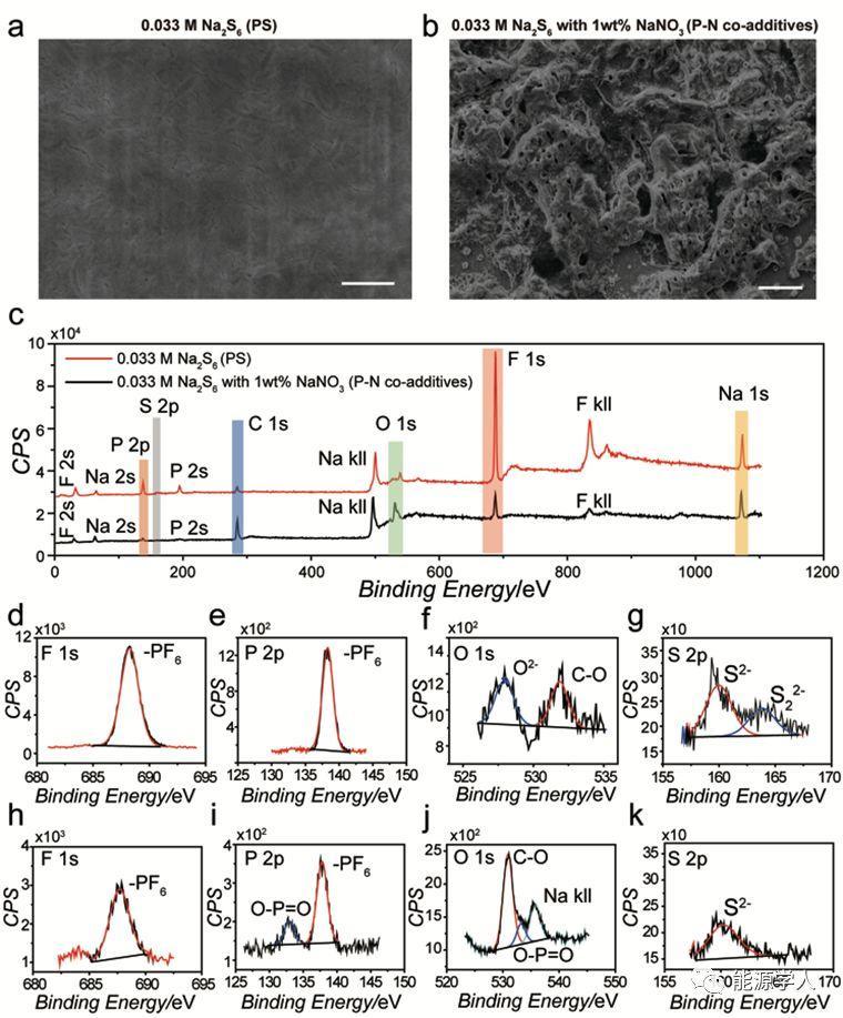 Angew. Chem. Int. Ed.:多硫化钠作为添加剂应用于金属钠负极保护