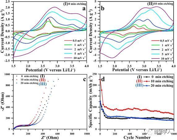武汉理工大学麦立强Nano energy:等离子刻蚀三氧化钼制造氧缺陷实现储锂结构稳定及可逆容量提升