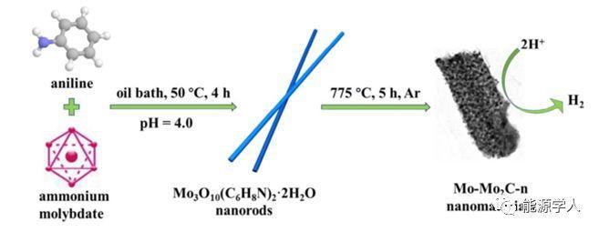 低成本高活性富钼Mo2C电催化剂用于析氢反应