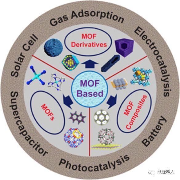 Joule文章集锦——MOFs在能源中应用