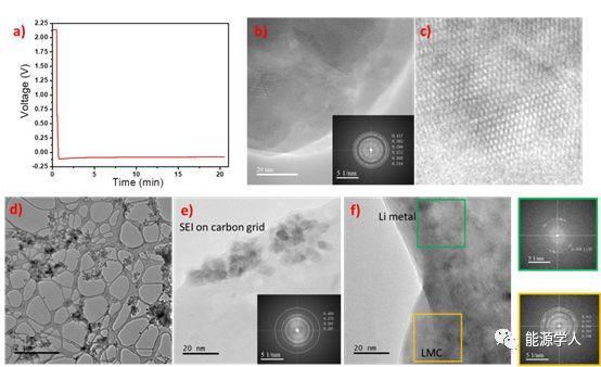 甲基碳酸锂保护层改善锂金属负极