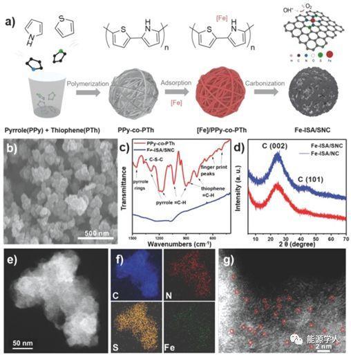 共聚物热解法制备S,N共掺杂碳负载Fe单原子用于高效氧还原反应