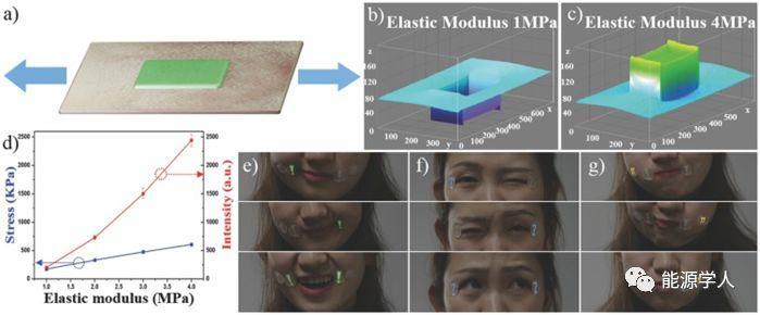 中科院化学所Advanced Materials :可打印的皮肤驱动力致发光器件