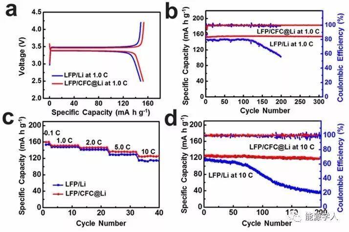金属锂保护新进展:高倍率下稳定的金属锂负极,五分钟内充满,200圈循环保持94%以上