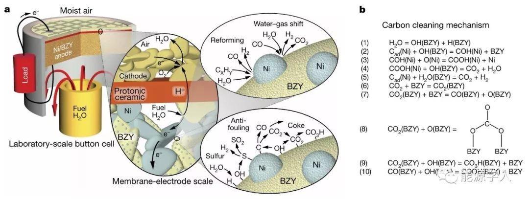 【燃电Nature重磅】耐高温、耐焦化、耐硫的Ni/BZY基质子陶瓷燃料电池