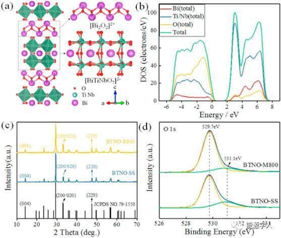单相层状铁电材料Bi3TiNbO9实现选择性光驱动分解水产氢或产氧