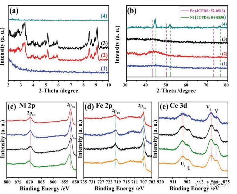 具有高活性和100%H2选择性非贵金属Ni0.5Fe0.5-CeOx/ MIL-101用于N2H4BH3完全脱氢