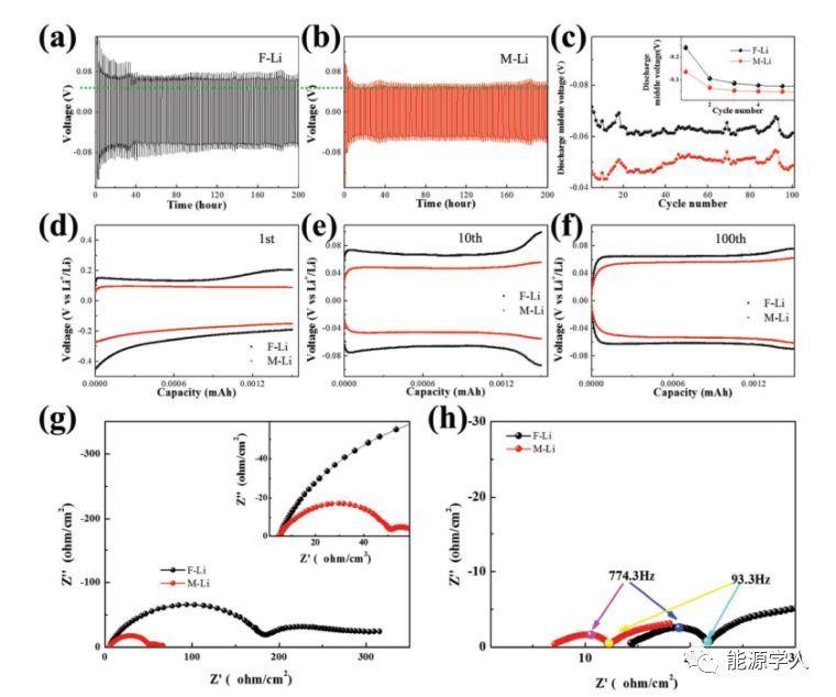 吉林大学郑伟涛AEM:拉链启发的SEI膜—通过锂坑成核形貌编织提高锂金属负极稳定性