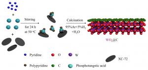 碳包覆WOx高效析氢催化剂