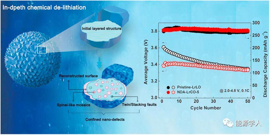 中国科学院宁波材料所ESM:构筑丰富的纳米尺度缺陷以应对富锂正极材料的电压衰减