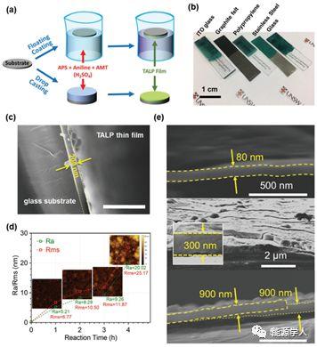 TALP:快离子插层型超分子二维层状超电容材料