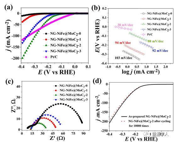 深圳大学何传新Nano Energy:氮掺杂石墨烯壳层封装的MoC2掺杂双金属合金纳米颗粒作为高效的电解水催化剂