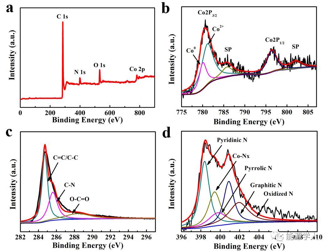 双金属有机骨架电纺纤维衍生的包裹钴的氮掺杂多孔碳纤维用于高活性氧还原性能研究