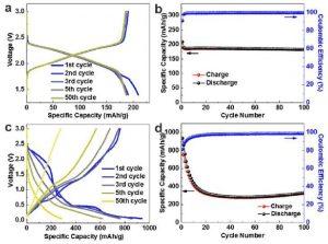 劳伦斯伯克利国家实验室Nano Letters:Operando X射线吸收光谱追踪锂离子电池中TiS2电极的化学和结构演变