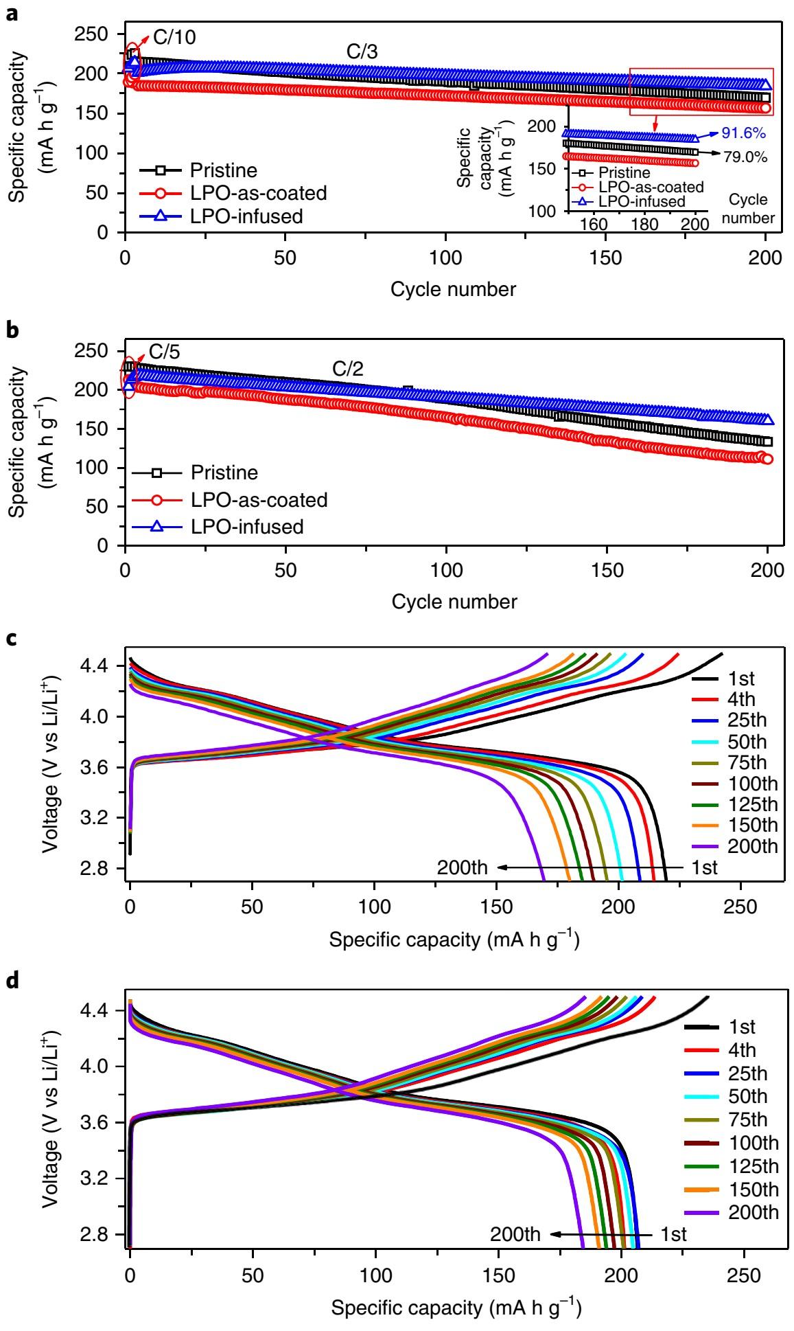 Li3PO4注入法大幅提高高镍NCM稳定性/200圈容量保持率91.6%