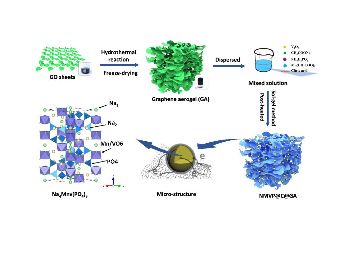 中南大学张治安和南开大学焦丽芳AEM:  优化结构设计实现NASICON型Na4MnV(PO4)3正极材料的优异储钠特性