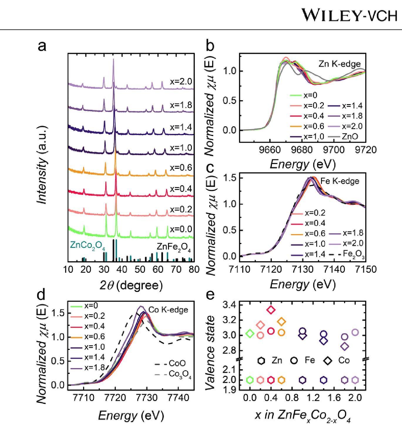南洋理工大学Advanced Materials:在八面体位点扩大Co-O共价性,促进尖晶石氧化物用于高效的析氧反应