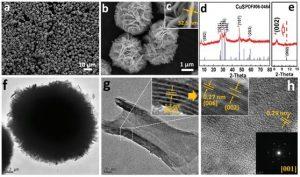 可用作大倍率、低电位、长循环钠离子电池负极材料的微孔与层间距可调的硫化铜微球