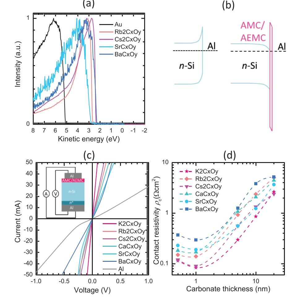 澳大利亚国立大学AEM:石灰/晶硅异质结太阳能电池