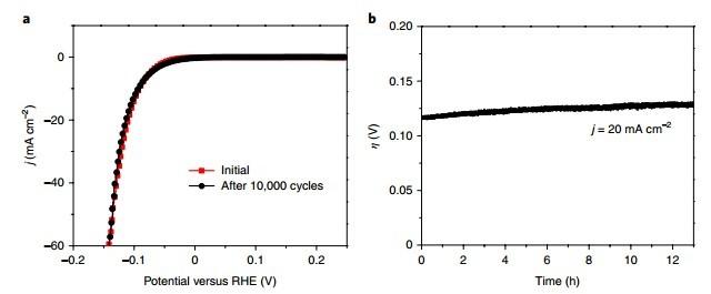 南洋理工大学张华教授Nature Catalysis:锂化Pd3P2S8晶体电催化产氢