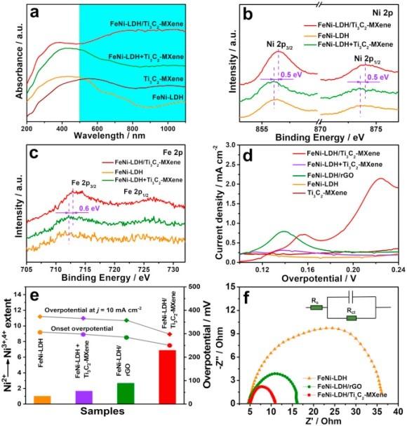 """大连理工大学Nano Energy:基于MXene与层状双金属氢氧化物协同耦合的""""2D-on-2D""""分级结构高效氧析出"""