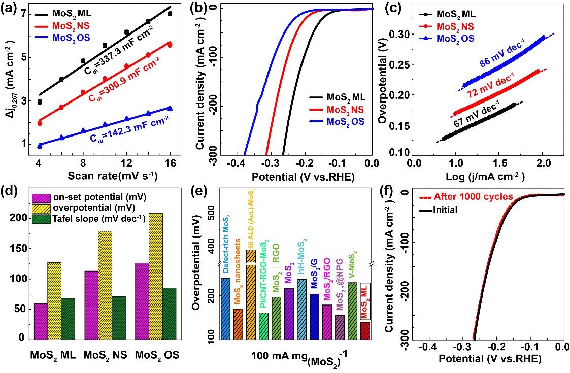 中科院化学所AEM:自限制法将MoO3点对点转化成垂直排列的小尺寸单层MoS2以实现高效电催化析氢