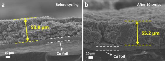 武汉理工大学Nano Energy:一种新型CaV4O9实心微米花实现高面积比容量及长循环稳定性用于锂/钠储存