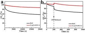 南京师范大学Small Methods:双金属有机骨架电纺纤维衍生的包裹钴的氮掺杂多孔碳纤维用于高活性氧还原性能研究