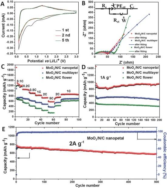 中国科学院长春应用化学研究所Small:从二维单纳米到多层微孔结构的钼-多巴胺配合物的形态演化与控制