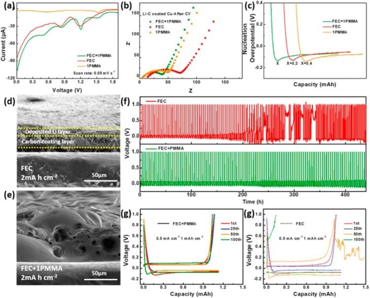 华中科技大学李会巧Energy Storage Materials:PMMA辅助3D连续无枝晶锂沉积