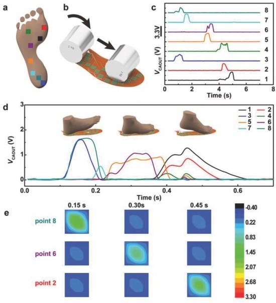 中科院北京纳米所AFM:自制鞋垫足底压力成像系统