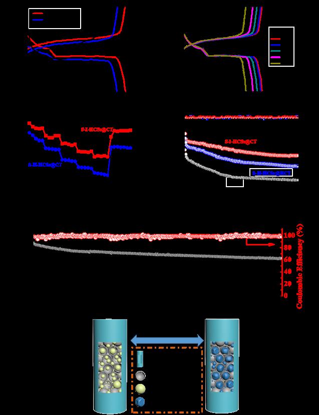 基于管套球(中空碳球@碳管)硫宿主材料在锂硫电池中的应用探索