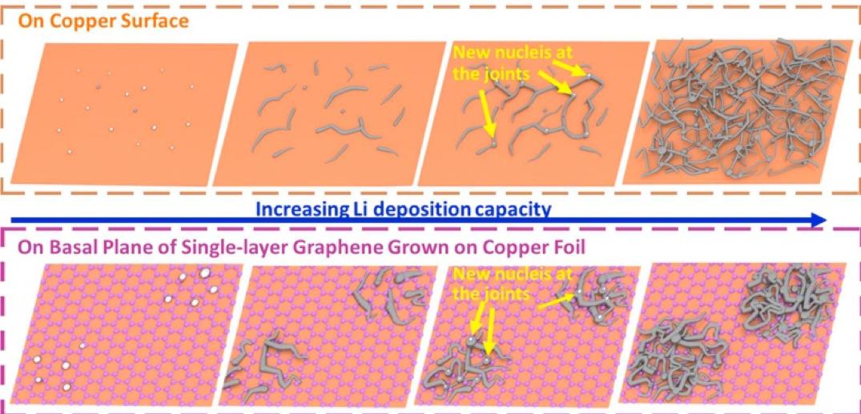 金属锂在单层石墨烯基面上的异相成核和生长研究